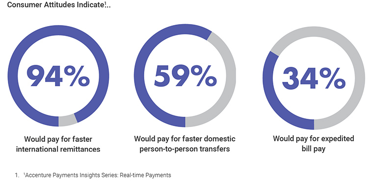 Consumer Attitudes Indicate...94 Percent Would pay for faster international remittances