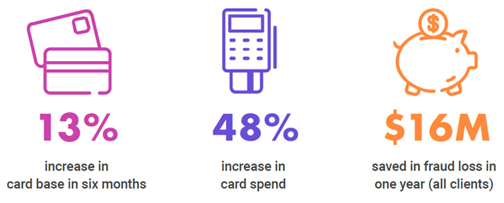 13 percent increase in card base in six months