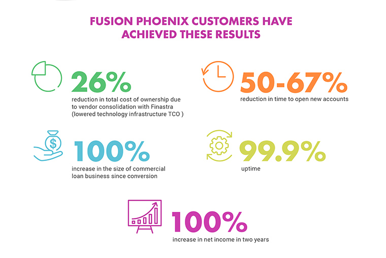 Fusion Phoenix Customers Have Achieved These Results