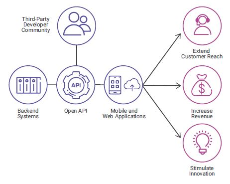 The API ecosystem that enables the collaboration model