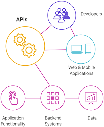 API Explained