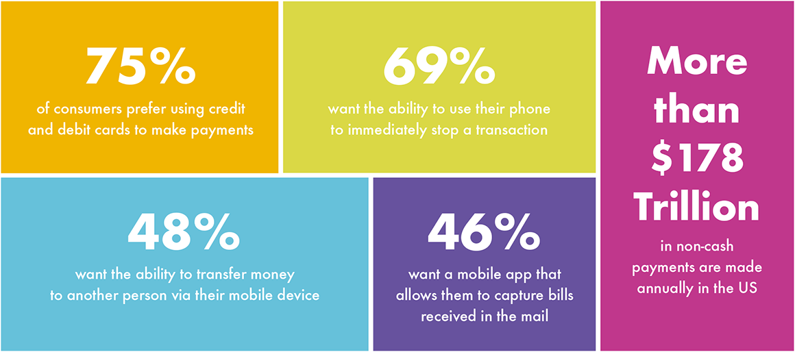 75% of consumers prefer using credit and debit cards to make payments