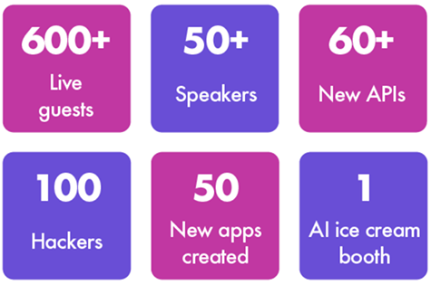 600+ Live guests - 50+ Speakers - 60+ New APIs
