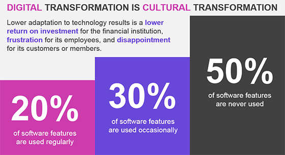 Digital Transformation is Cultural Transformation