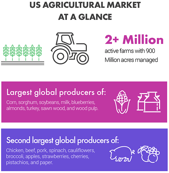 US Agricultural Market At a Glance - 2+ million active farms