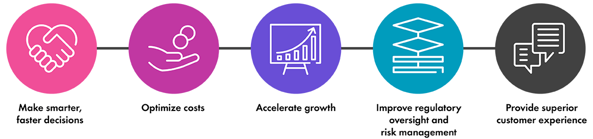 Make smarter, faster decisions - Optimize costs - Accelerate growth