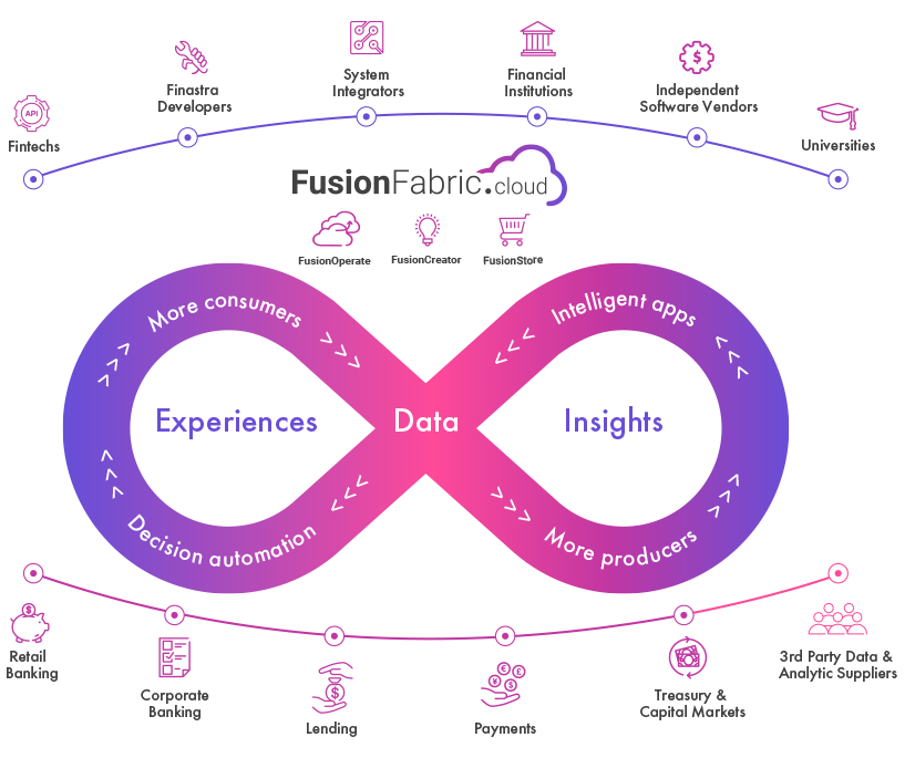 FusionFabric.cloud components