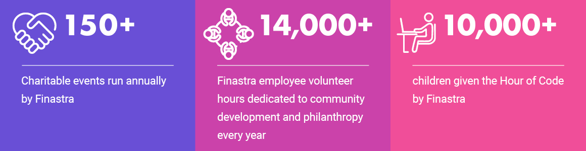 150+ charitable events run annually by Finastra