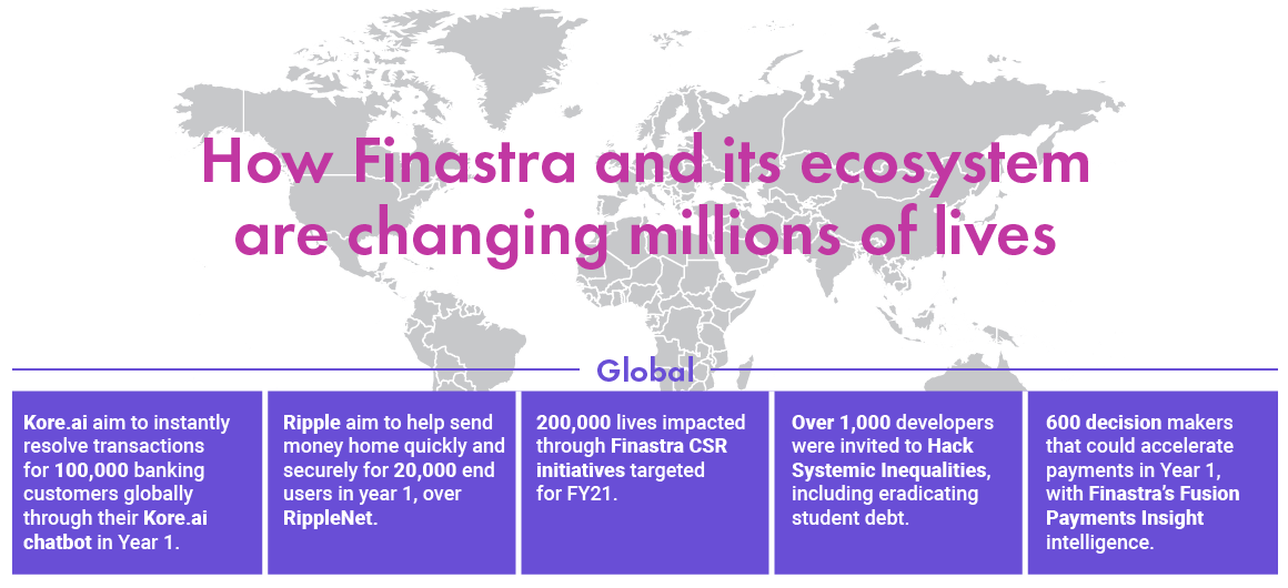 How Finastra and its ecosystem are changing millions of lives
