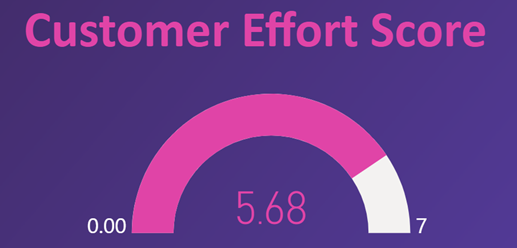 Customer Effort Score: 5.68 out of 7
