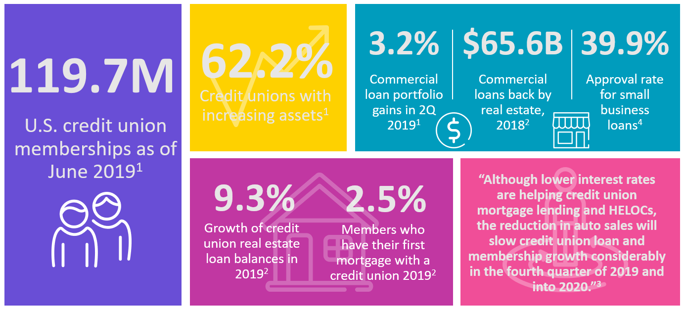 Building the Business - Where Credit Unions Stand