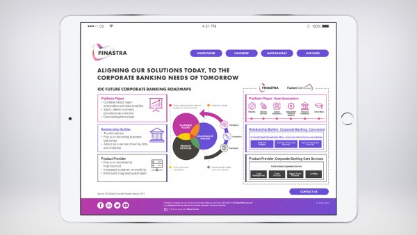 Infographic: How can Finastra support your future roadmap?